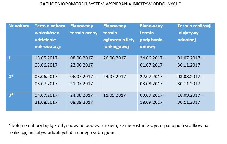 harmonogram - Program Społecznik 2017